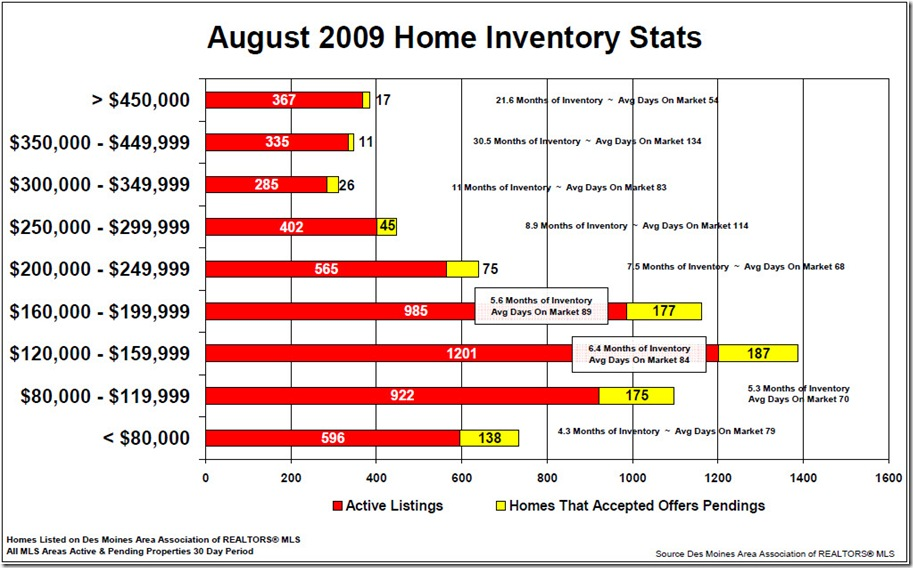 August2009 Price Range